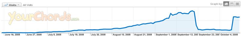 YourChords.com - graf obiska